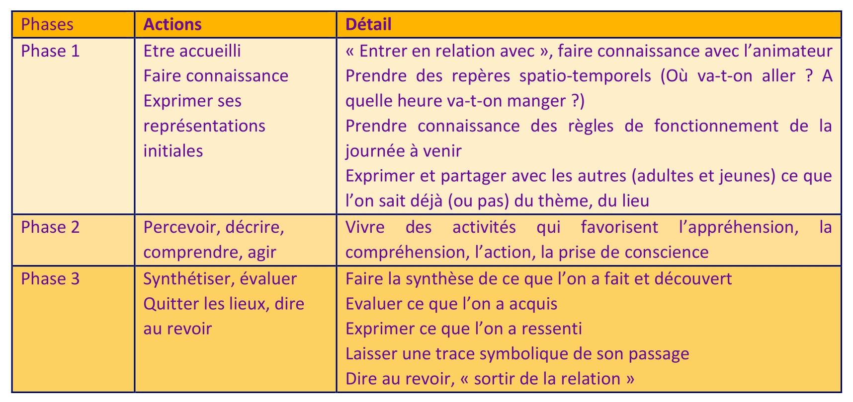 Tableau 3 phases